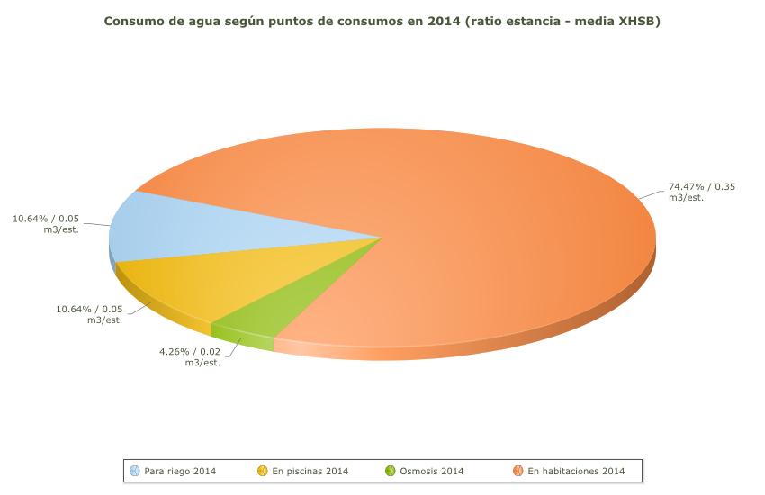 Consumo de agua por sectores 2014