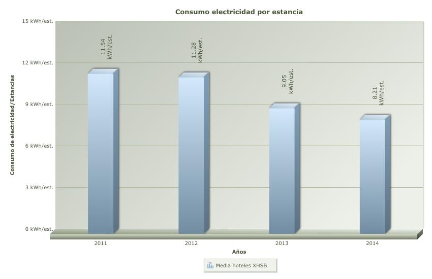 Consumo electricidad estancia